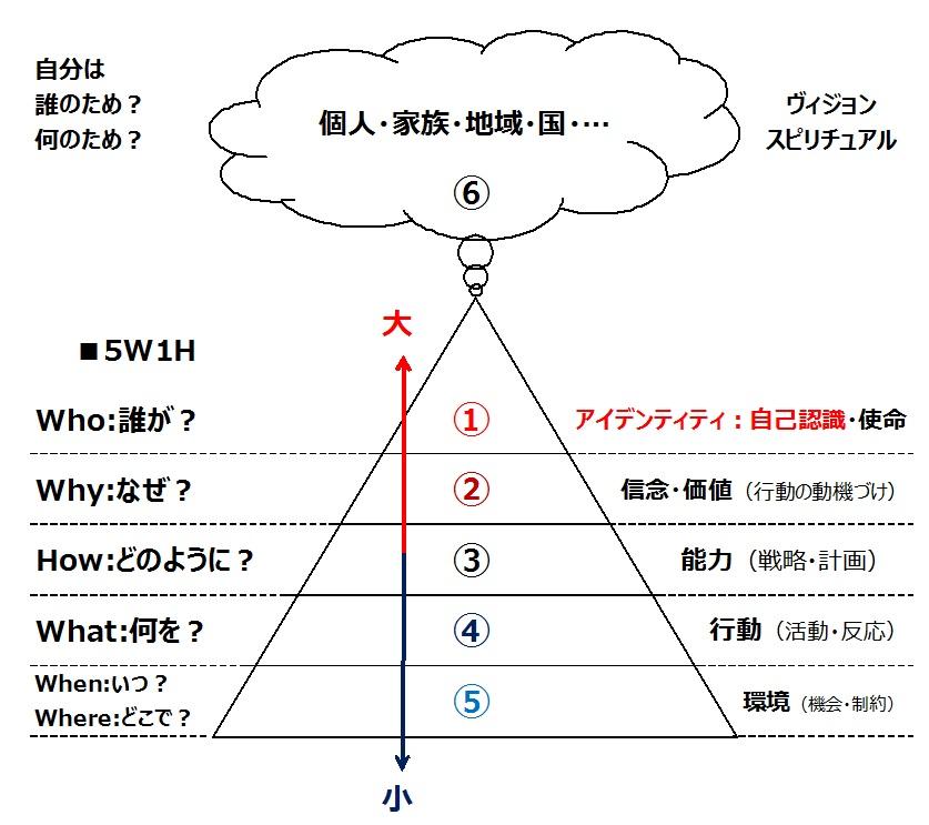 ニューロロジカルレベル:6段階を図にしたもの