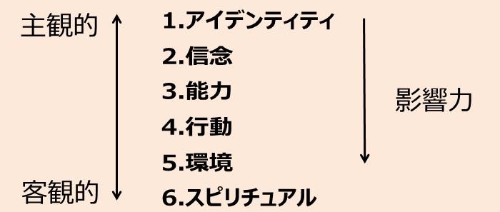 ニューロロジカルレベルの6段階:1.アイデンティティ 2.信念 3.能力 4.行動 5.環境 6.スピリチュアル