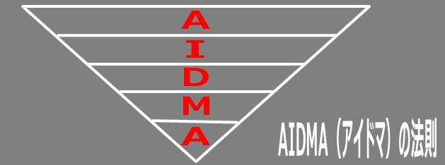 AIDMA(アイドマ)の法則:イメージ図