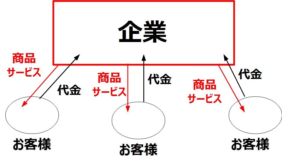 一般的な企業の販売形態を示した図
