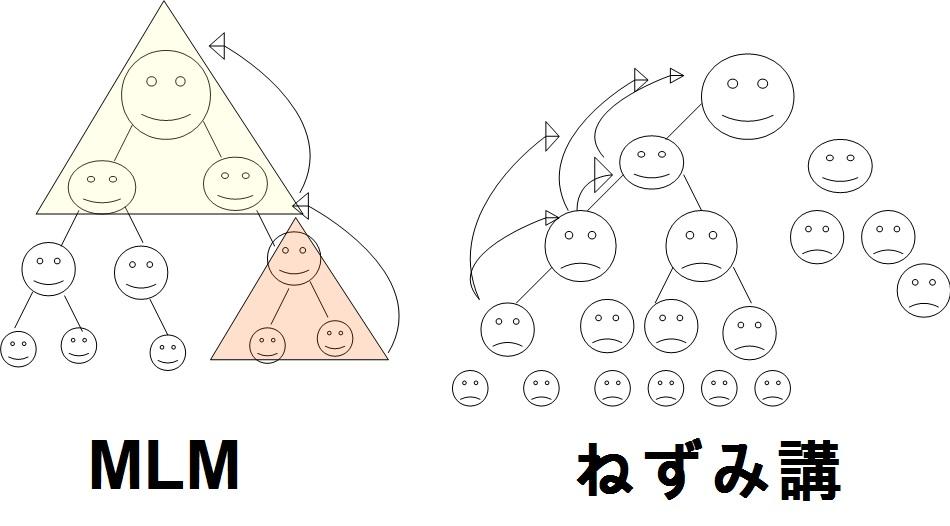 マルチとねずみ講の違いの図