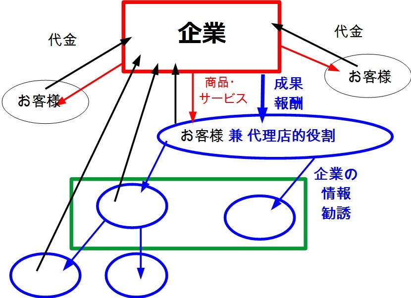 mlmの形態を説明した図