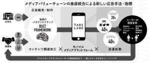 tabilaboのビジネスモデル