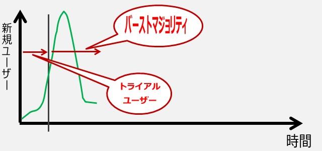 ビッグバンディスラプションの図解