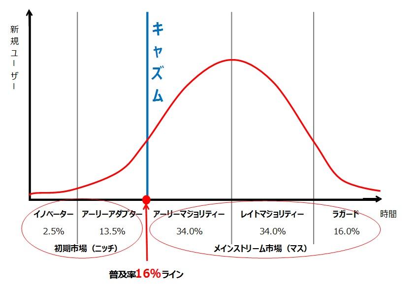 inovater(イノベーター)理論の図