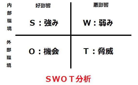 SWOT分析の図