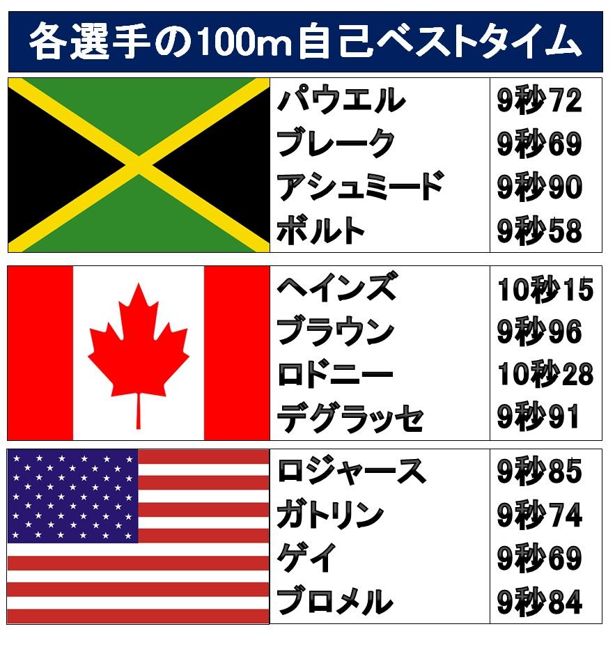 400mリレー各国の100m自己ベスト