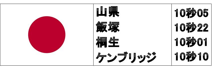 男子陸上400m日本メンバーの100m自己ベスト