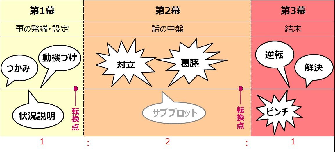 三幕構成の図解