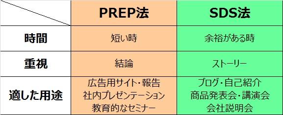 PREP法とSDS法の違い