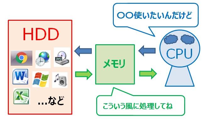 パソコンのHDD メモリ CPUのイメージ図