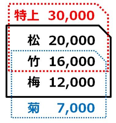 松竹梅・緊急性回避の法則を説明する図