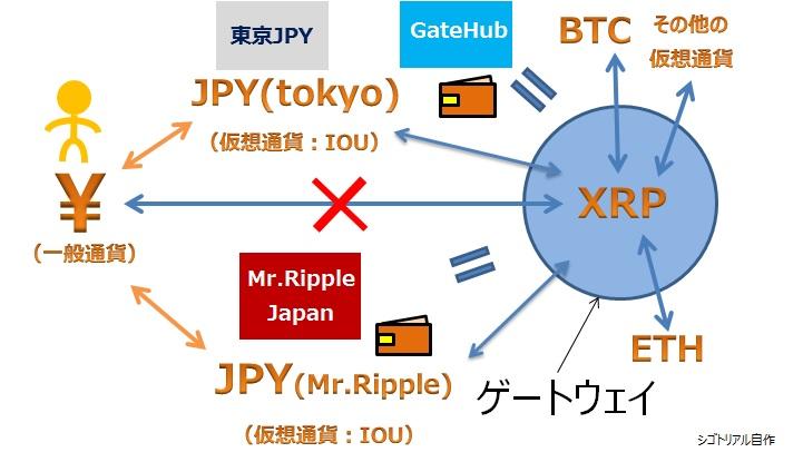 ripple:リップルについての解説