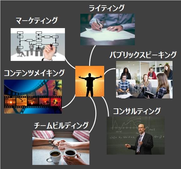 「一生稼ぐために必要な5つのスキル」を画像化したもの:マーケティング・ライティング・パブリックスピーキング・コンテンツメイキング・コンサルティング・チームビルディング