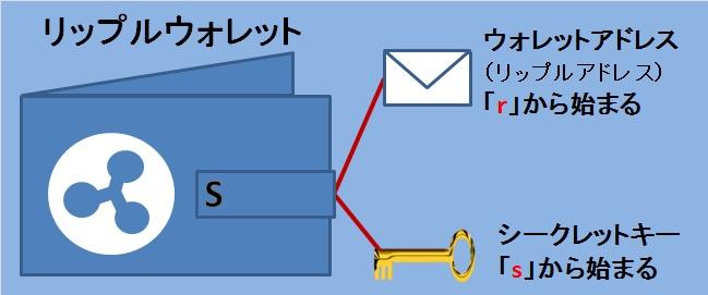 画像:ripple(リップル)のウォレットアドレスとシークレットキー