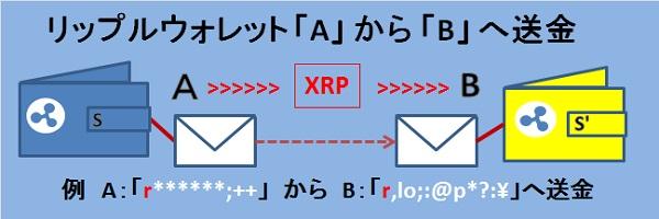 画像:ripple(リップル)XRP送金
