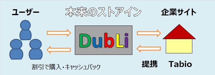 dubli(デュブリ)ストアインの図