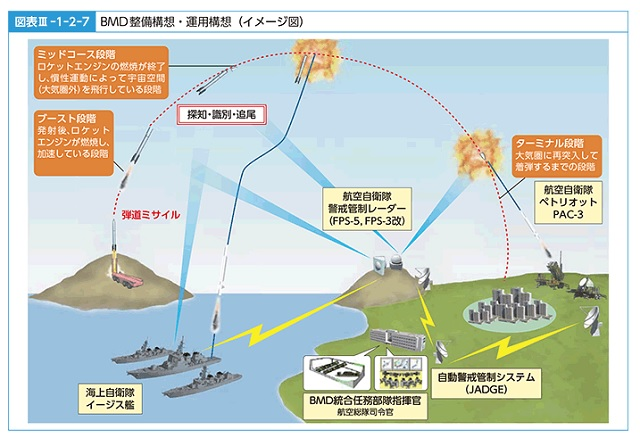 防衛省:BMD(弾道ミサイル防衛)の図解