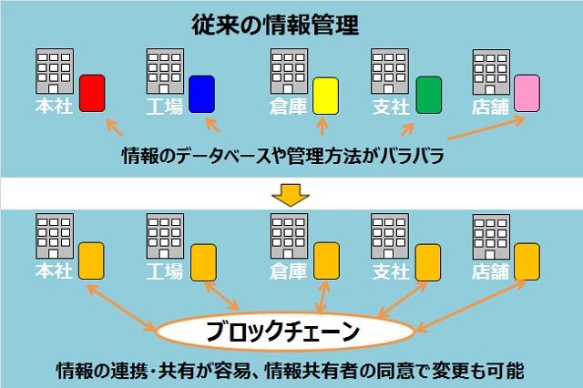 ブロックチェーンをわかりやすく会社で使った場合で例えた図