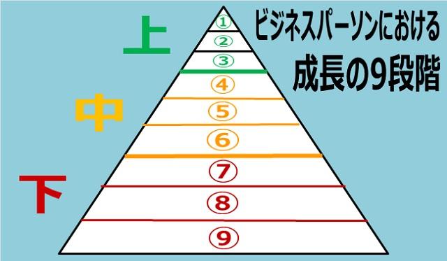 ビジネスパーソンの成長の9段階をピラミッドで表した画像
