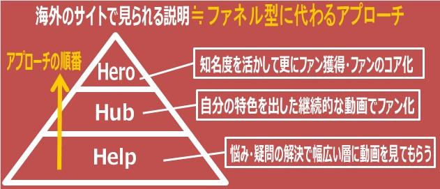 外国のサイトに見られる3H戦略の説明:図解