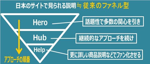日本のサイトに見られる3H戦略の説明:図解