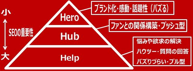 3H(HHH)戦略のhero-hub-help図解