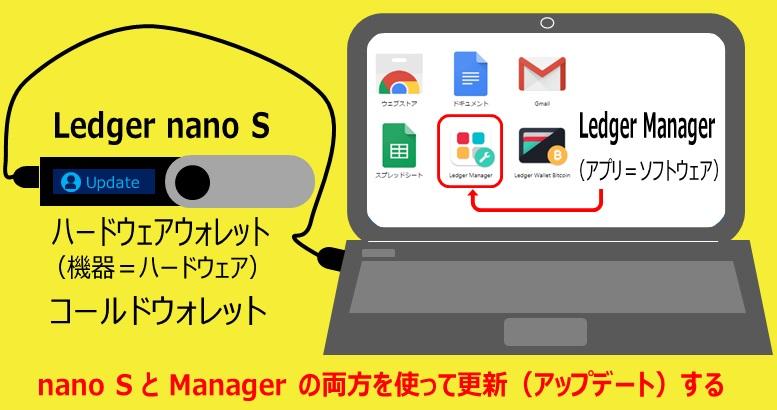 Ledger Nano SとLedger Managerの自作イメージ画像
