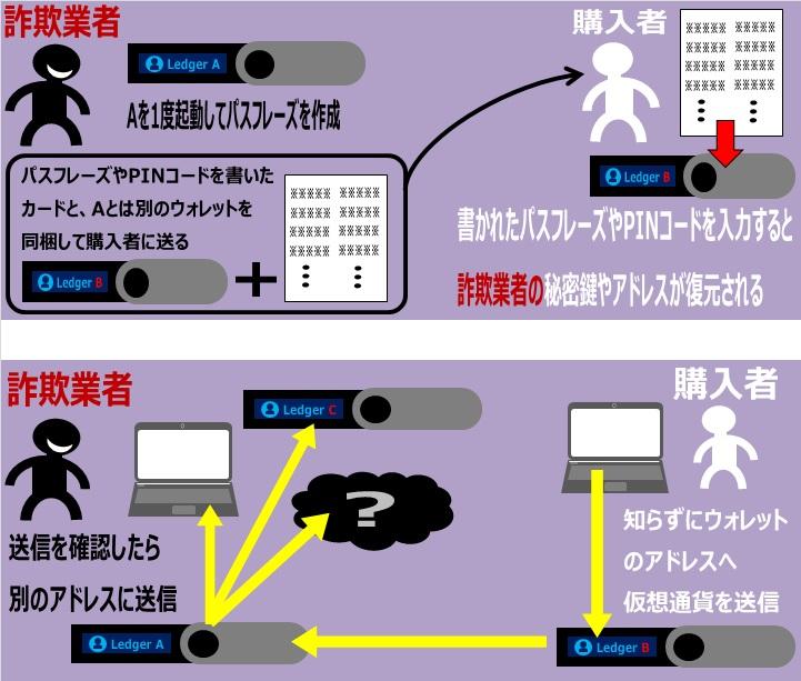 ledger nano Sのパスフレーズを使った詐欺を解説した画像