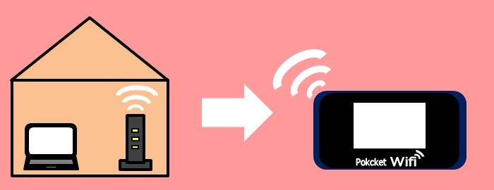 固定回線からポケットWi-Fiに変えたことを表すイラスト画像