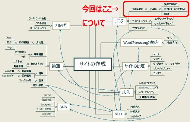 サイトの作成に関連することを書いたマインドマップ