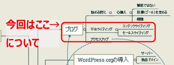 サイトの作成に関連することの内、ブログに書き方に関連すること