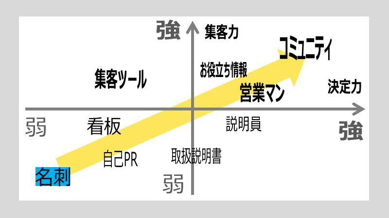 名刺の役割を他のツールと比較した図